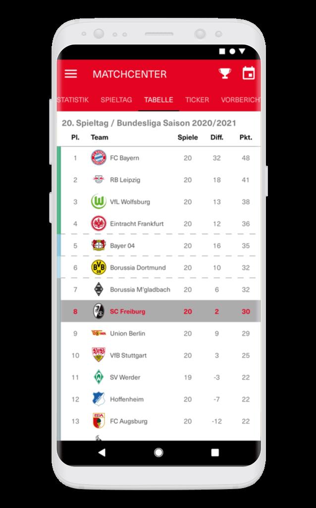SC Freiburg – Tabelle